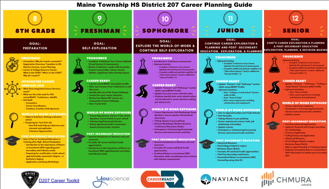 D207 Five Year Planning Guide rev 7 15 20