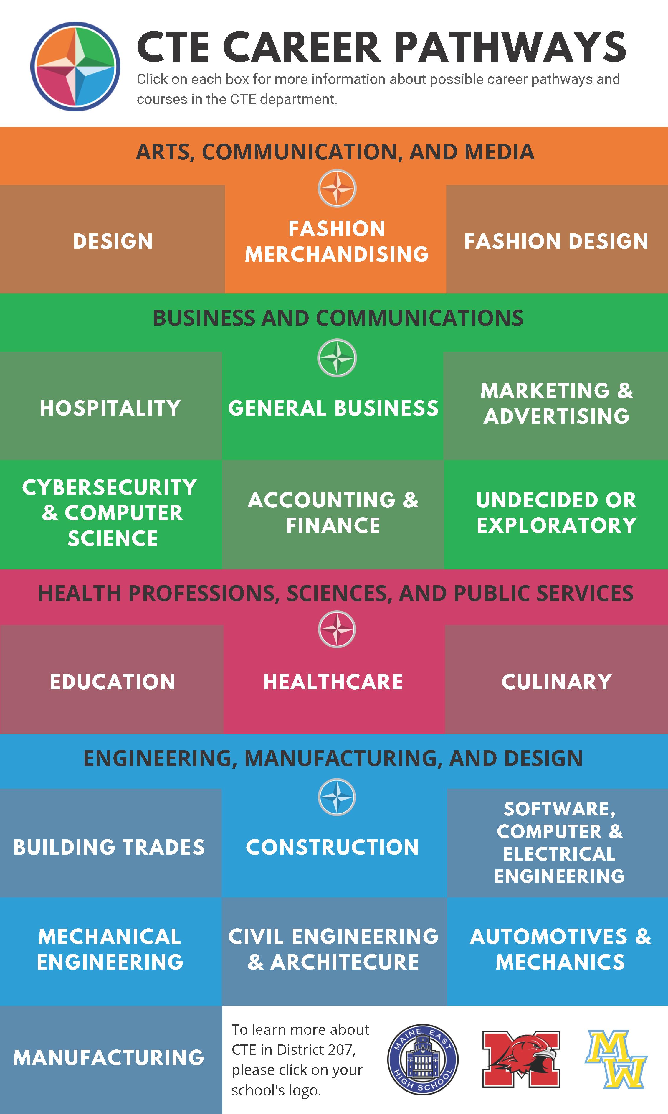 CTE Career Pathways Infographic